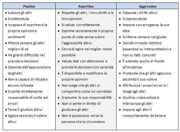 assertività-Tabella-emozioni-in-ascolto