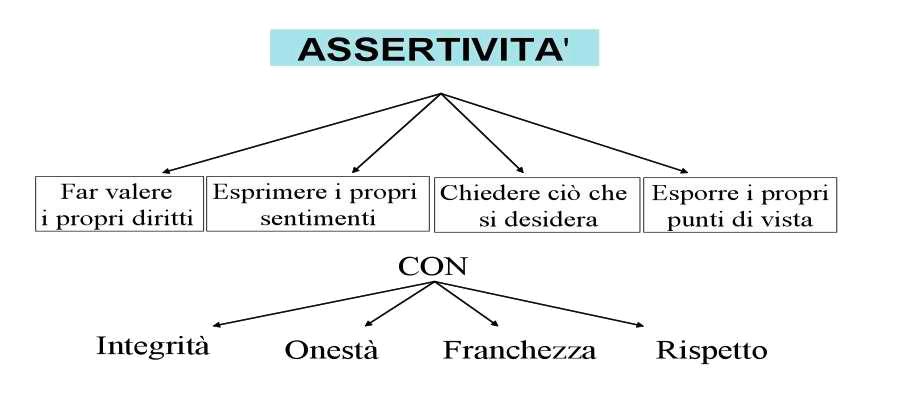 assertività-schema-emozioni-in-ascolto
